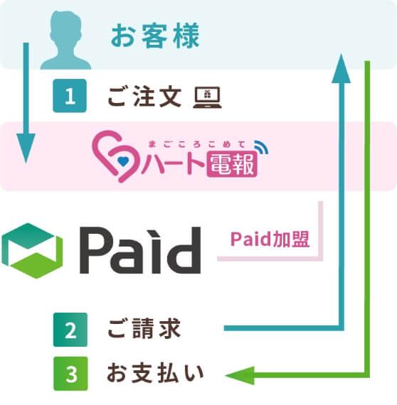 Paid(ペイド)