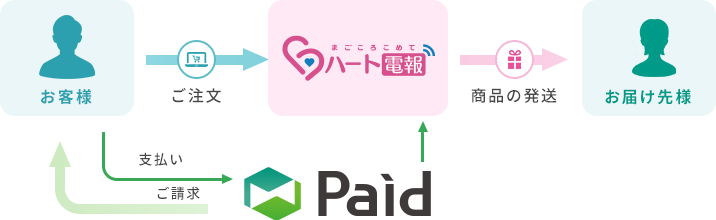 Paidのしくみ